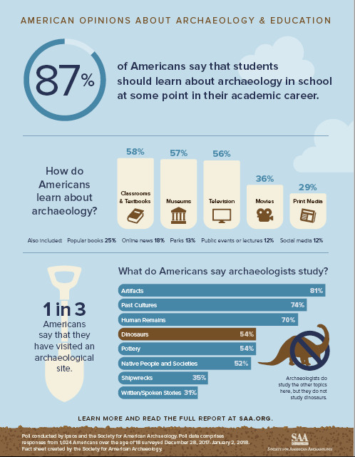 American Opinions about Archaeology & Education