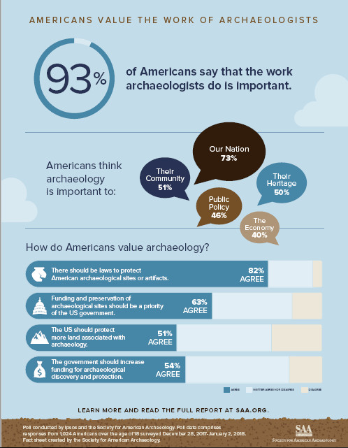Americans Value the Work of Archaeologists